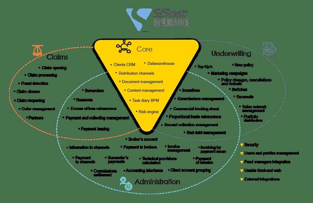 SISnet Insurance Scheme